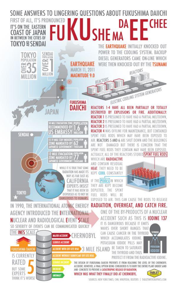 Fukushima Daiichi Infographic