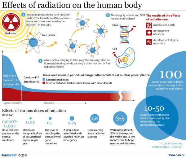Effect of Radioactive Infographic