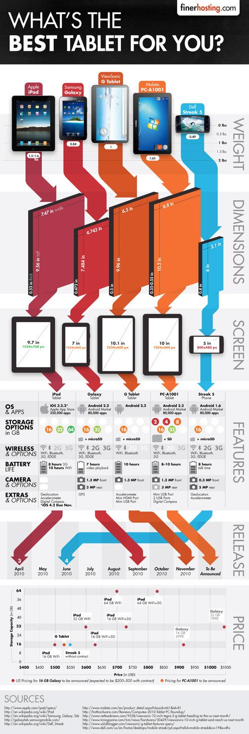 Best Tablet for You Infographic