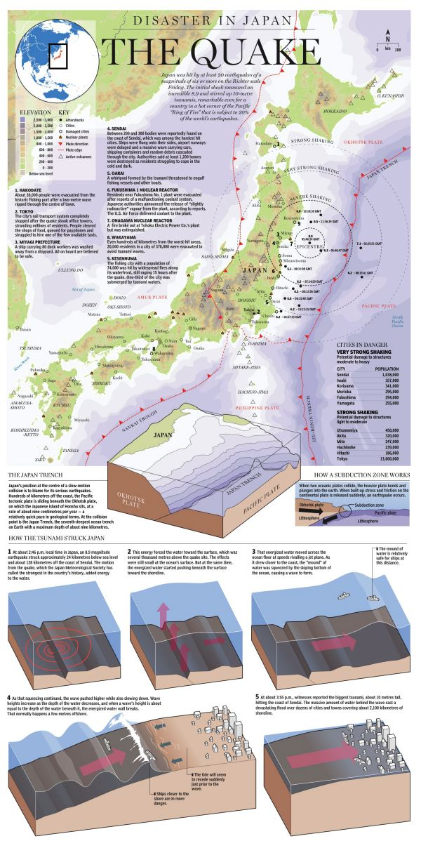 The Japan Quake Infographic
